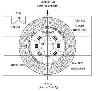 Ý nghĩa của thần sát trong kiến trúc phong thủy
